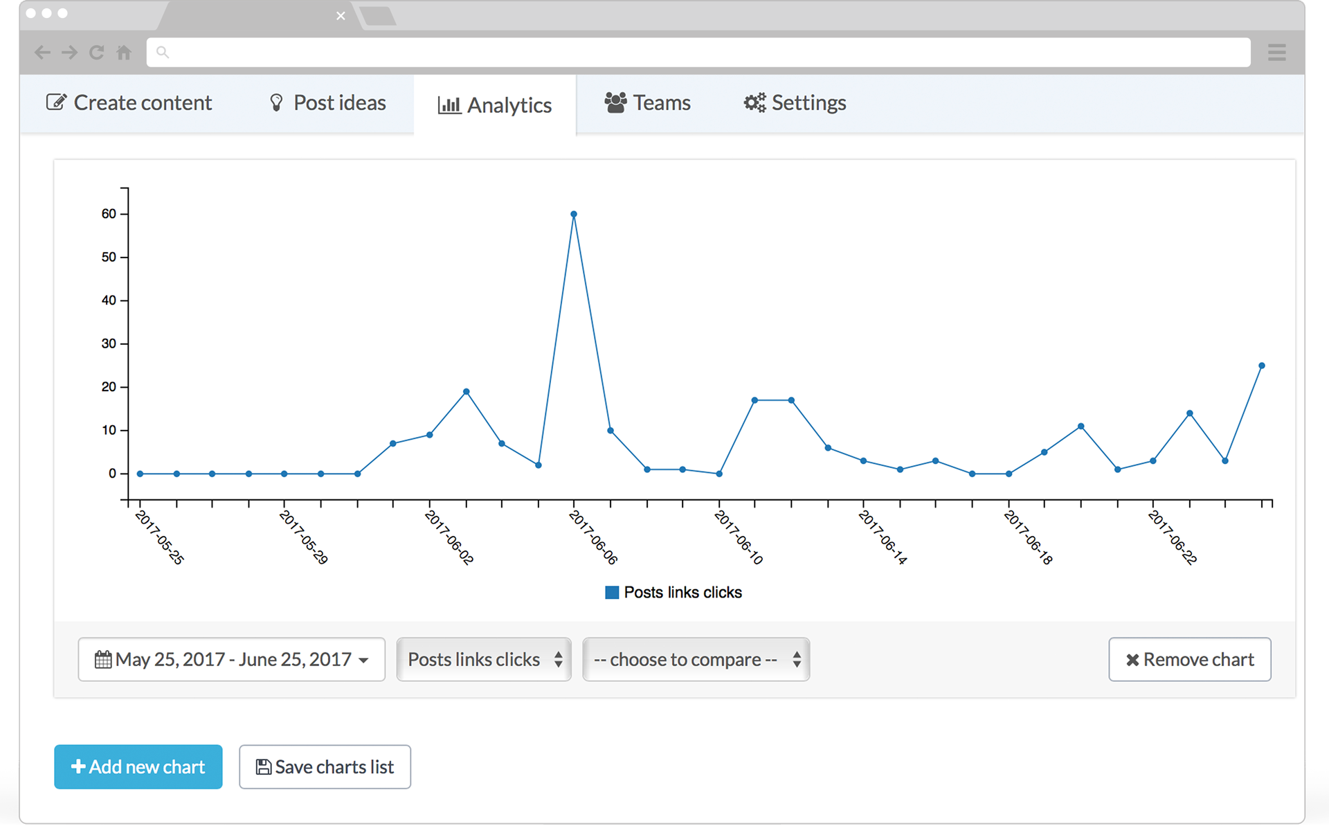 Post Analytics - Schedule Posts for Free with Postfity