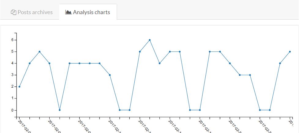Postfity analytics