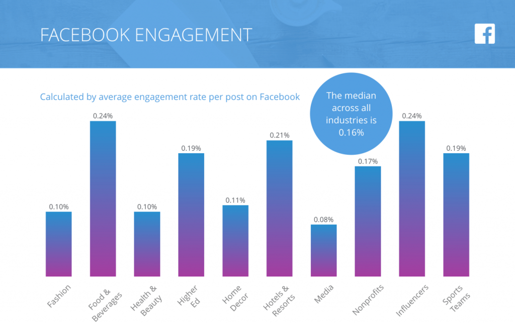 FB engagement by industry