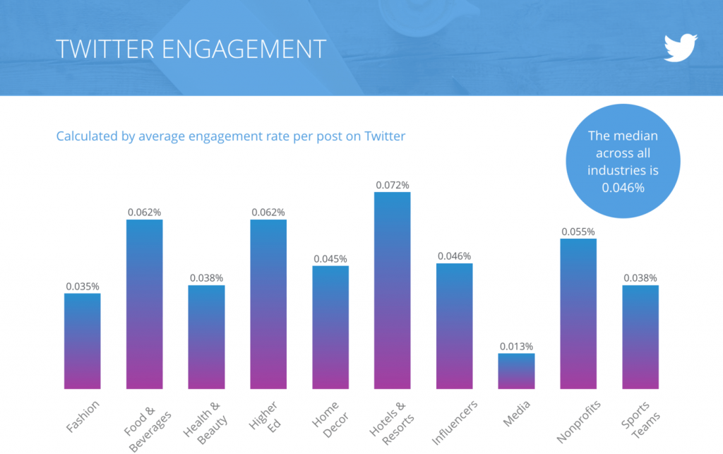 Twitter engagement by industry