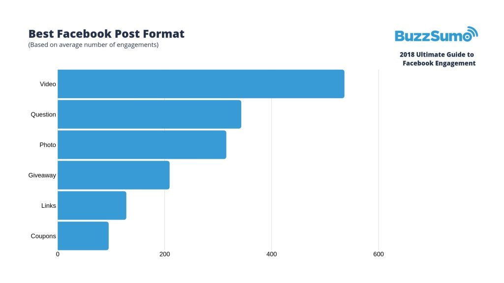 facebook-engagement-stats-2018 digital content strategy