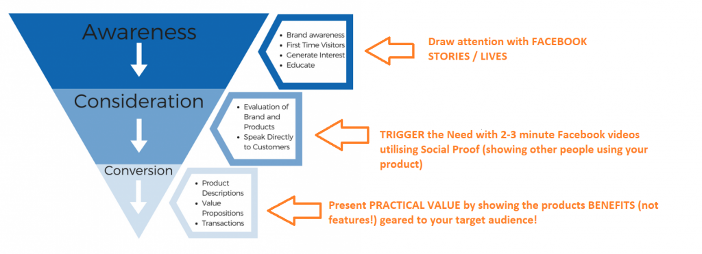 Facebook Marketing Videos Sales Funnels