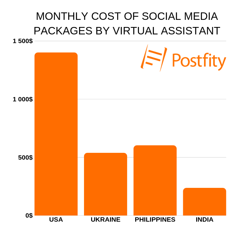 freelance social media manager pricing by country