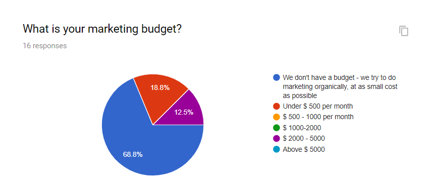 Startup Marketing Budget Postfity Study