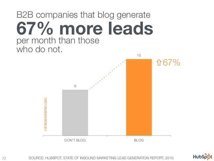b2b leads blog postfity