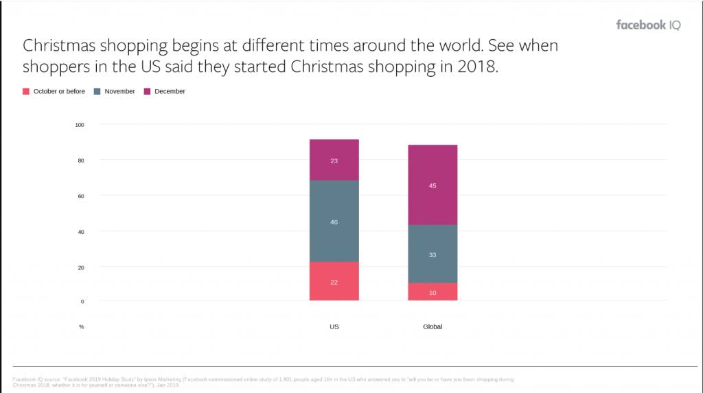 xmas shopping around the world