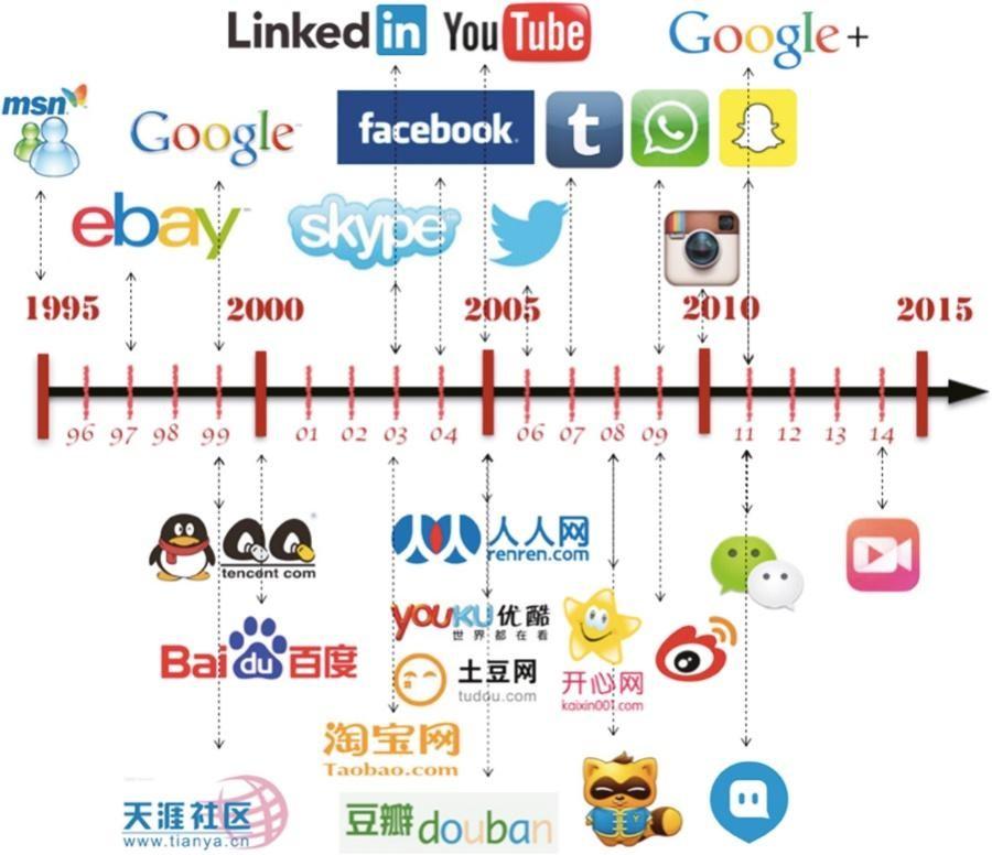 1 history of social media postfity