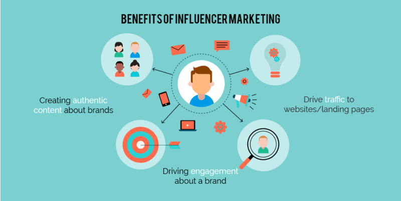 Benefits of Influencer Marketing with diagram